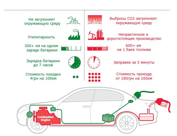 Экологичность и эффективность электромобилей